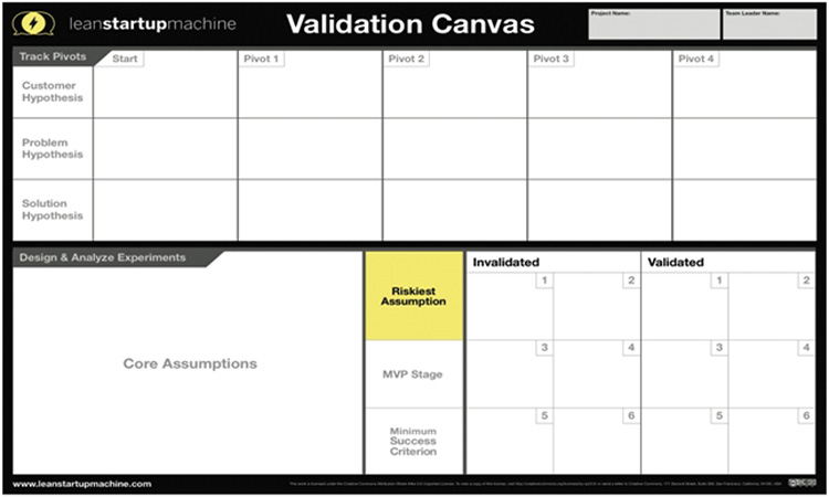validation canvas goed